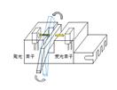 アクチュエータータイプ フォトセンサー構造