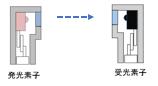 分離型フォトセンサ 構造