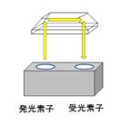 プリズムタイプ フォトセンサー構造